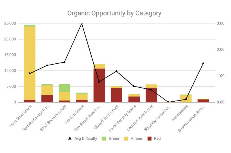 keyword research Organic-opportunity