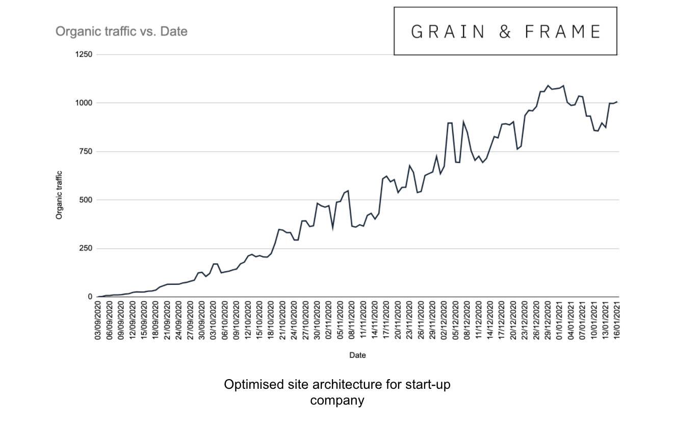 grainandframe_sitearchitecture